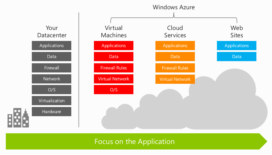 Azure Web Apps Options Overview